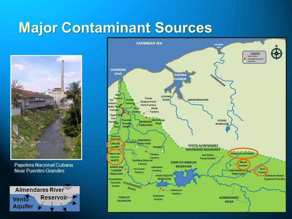 Major Contaminant Sources
