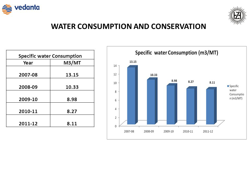 WATER CONSUMPTION AND CONSERVATION Specific water Consumption