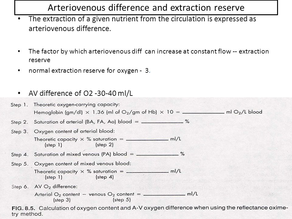 Arteriovenous difference and extraction reserve