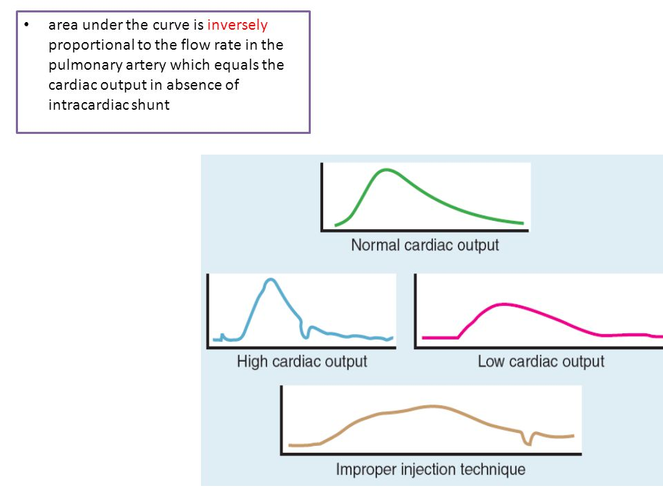 area under the curve is inversely proportional to the flow rate in the pulmonary artery which equals the cardiac output in absence of intracardiac shunt