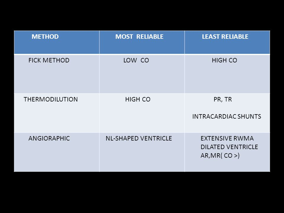 METHOD MOST RELIABLE. LEAST RELIABLE. FICK METHOD. LOW CO. HIGH CO. THERMODILUTION. PR, TR.