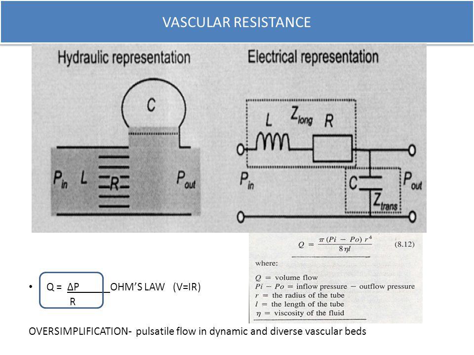 VASCULAR RESISTANCE Q = ΔP OHM'S LAW (V=IR) R