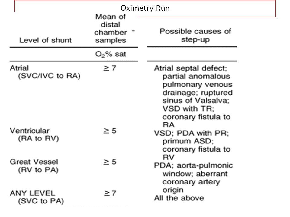 Level Step-Up Q.P./Qs Atrial >9% 1.5-1.9 ventricular >6% 1.3-1.5
