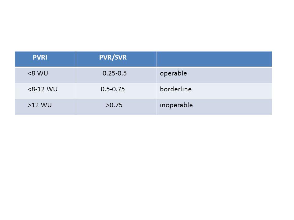 PVRI PVR/SVR <8 WU 0.25-0.5 operable <8-12 WU 0.5-0.75 borderline >12 WU >0.75 inoperable