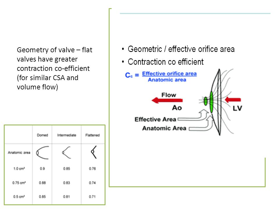 Geometry of valve – flat valves have greater contraction co-efficient (for similar CSA and volume flow)