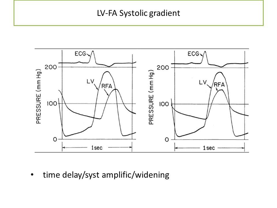 LV-FA Systolic gradient