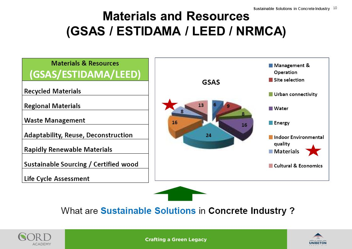 Materials and Resources (GSAS / ESTIDAMA / LEED / NRMCA)