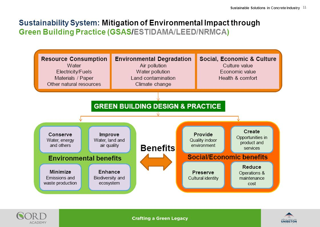 Sustainability System: Mitigation of Environmental Impact through Green Building Practice (GSAS/ESTIDAMA/LEED/NRMCA)
