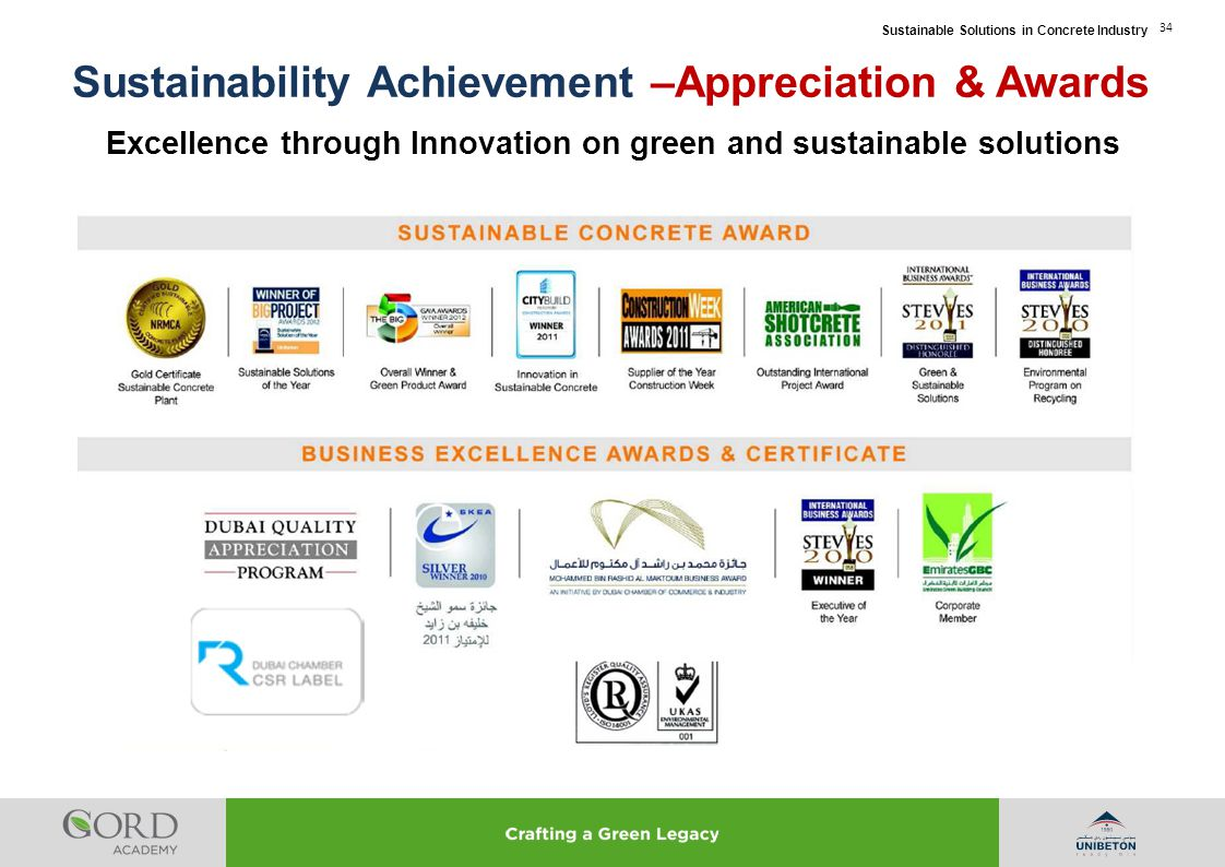 Sustainability Achievement –Appreciation & Awards