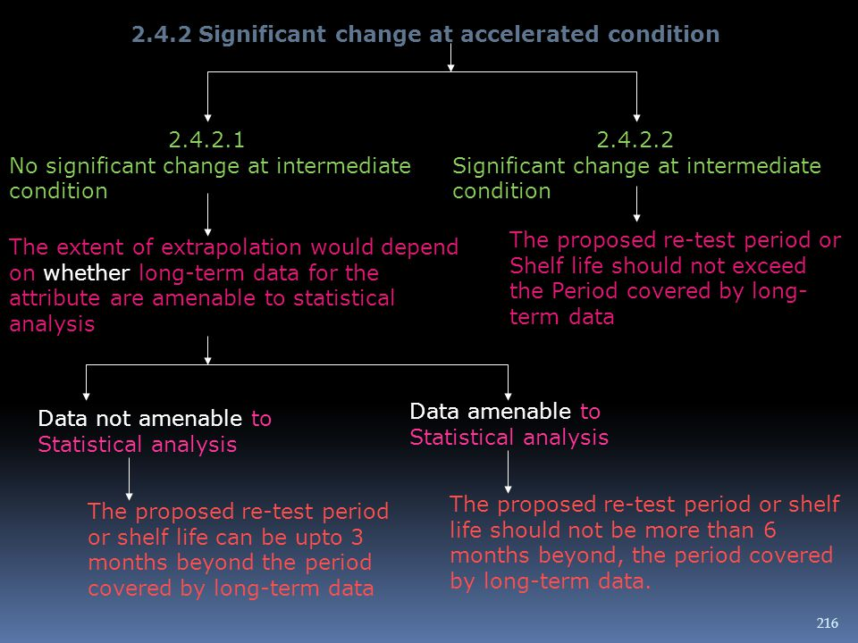 2.4.2 Significant change at accelerated condition