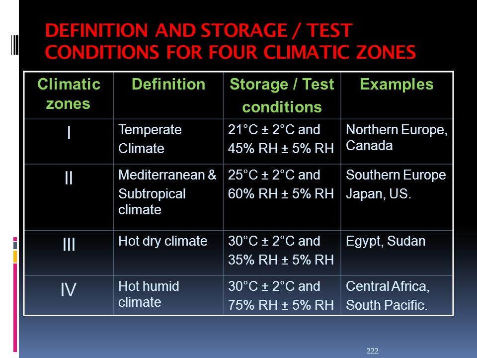 DEFINITION AND STORAGE / TEST CONDITIONS FOR FOUR CLIMATIC ZONES