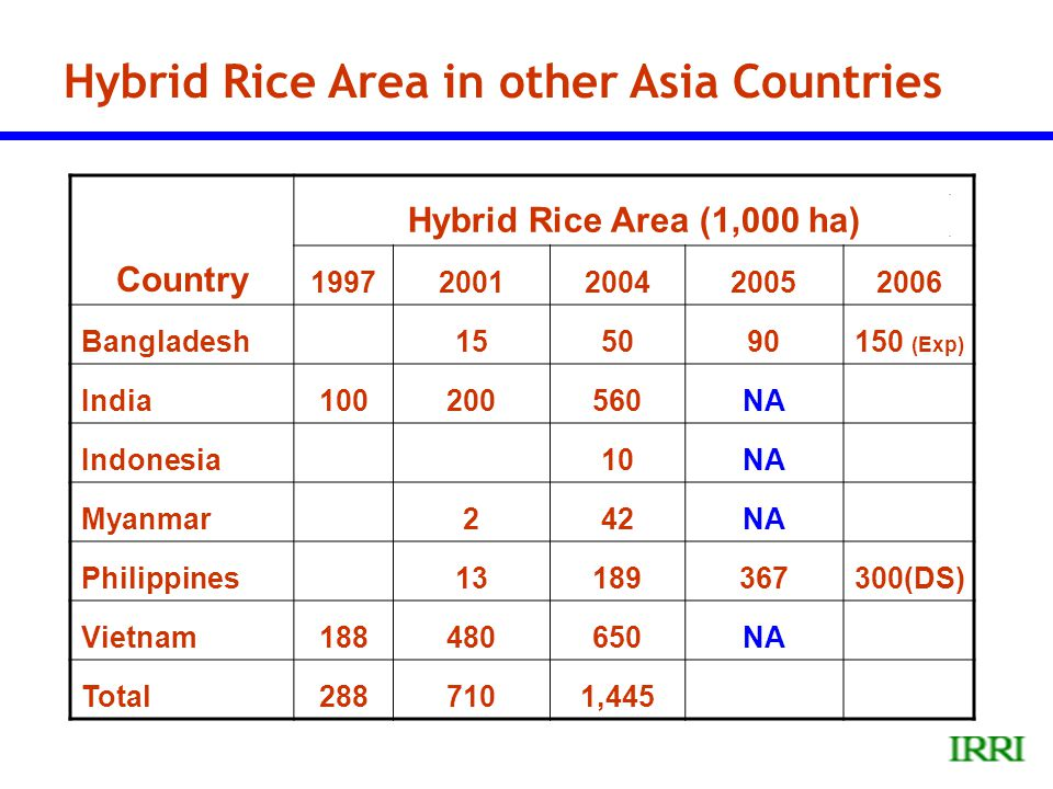 Hybrid Rice Area in other Asia Countries