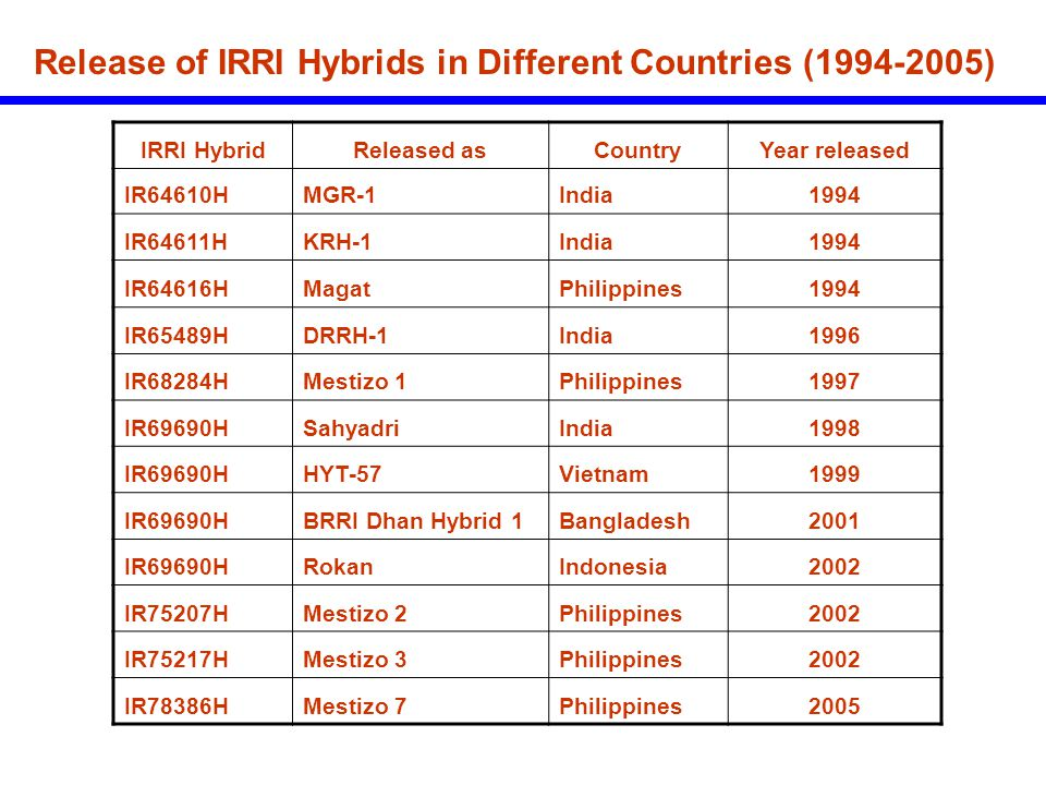 Release of IRRI Hybrids in Different Countries (1994-2005)