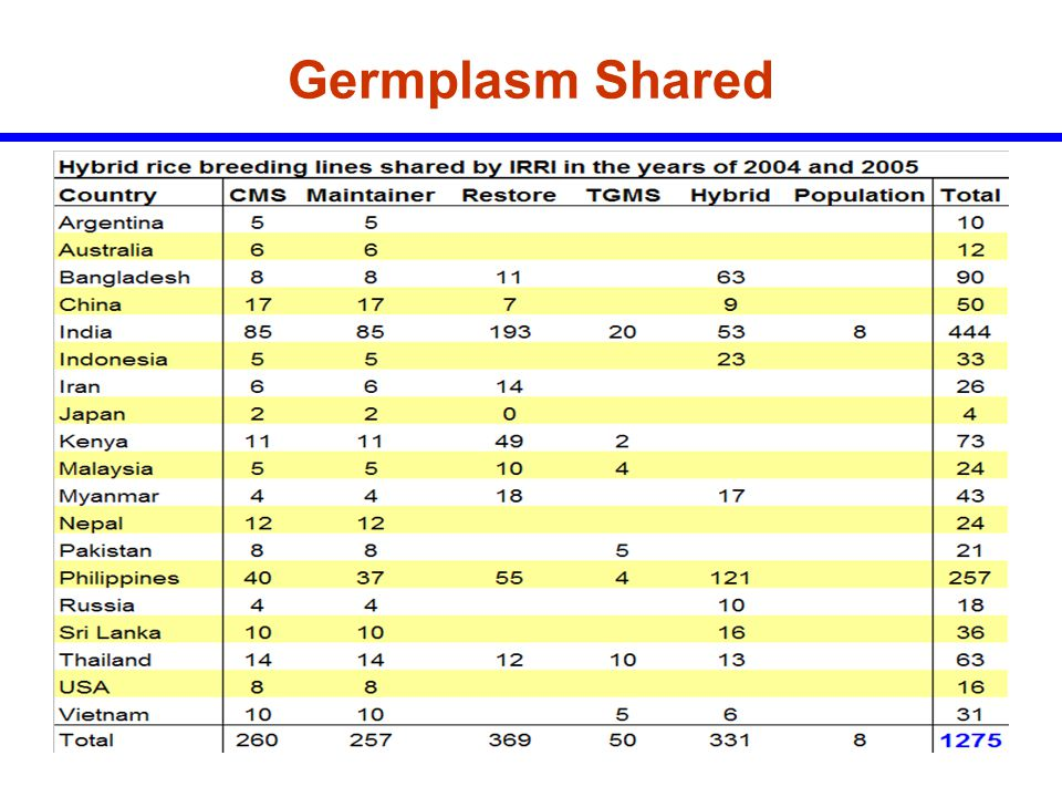 Germplasm Shared