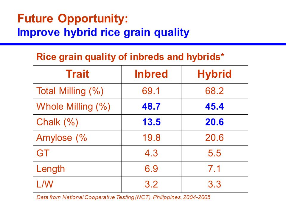 Future Opportunity: Improve hybrid rice grain quality