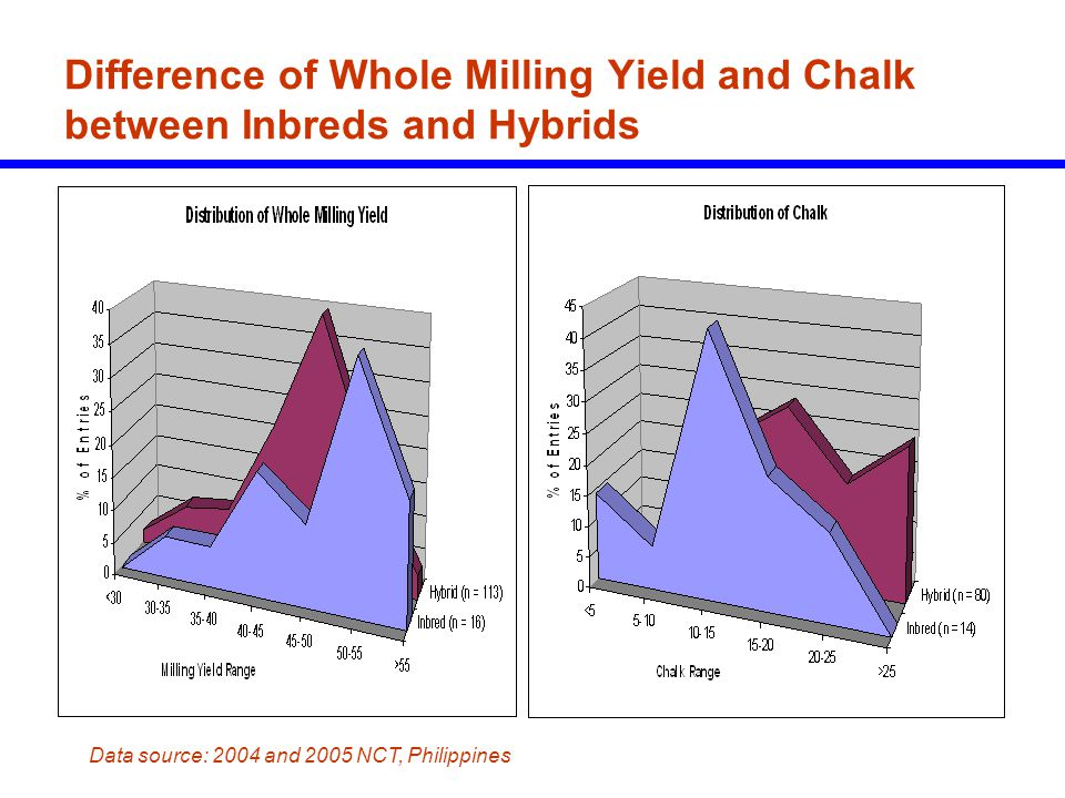 Difference of Whole Milling Yield and Chalk between Inbreds and Hybrids