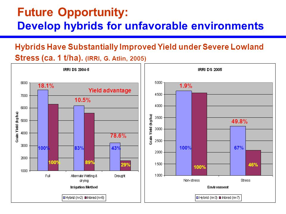 Future Opportunity: Develop hybrids for unfavorable environments