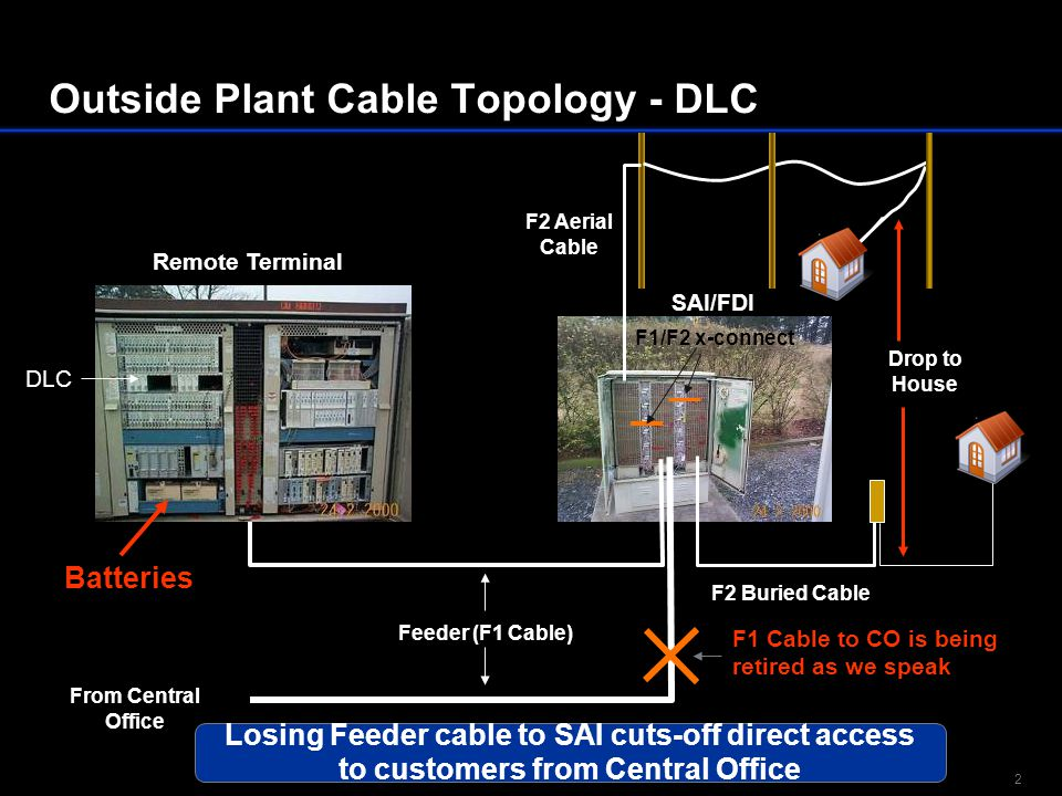 Outside Plant Cable Topology - DLC