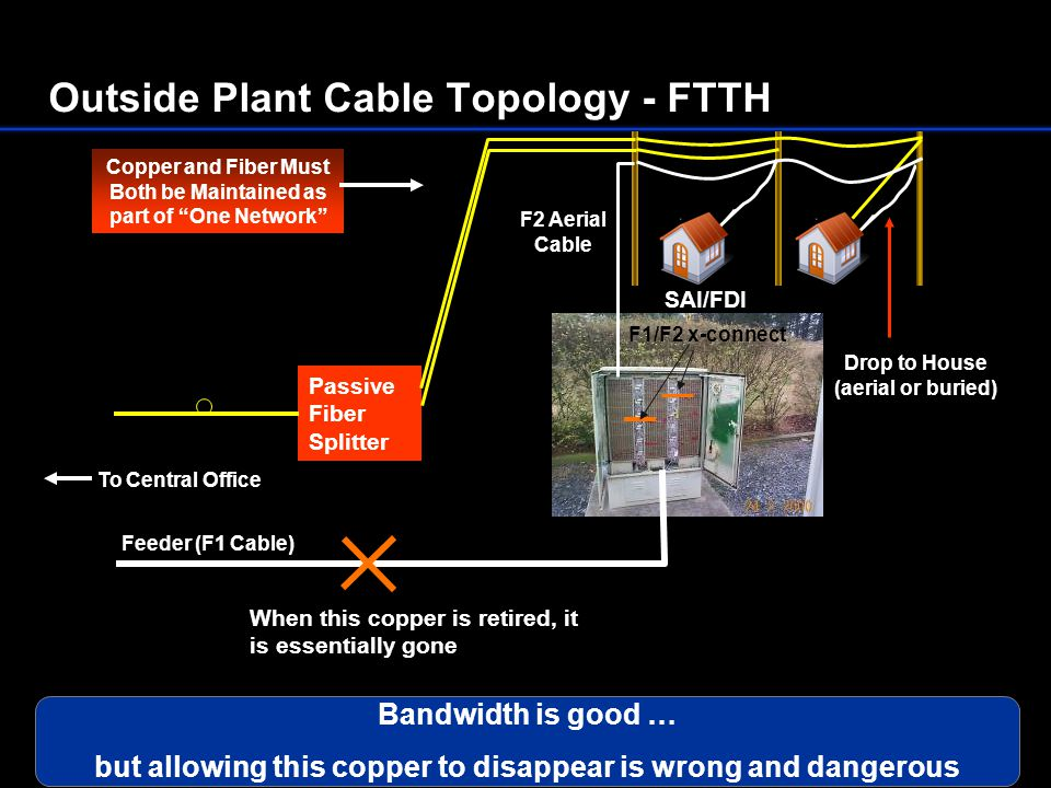 Outside Plant Cable Topology - FTTH