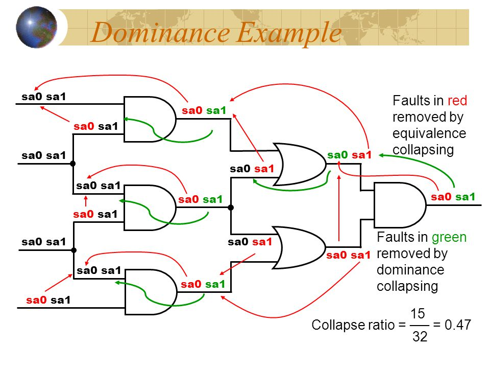 Dominance Example Faults in red removed by equivalence collapsing