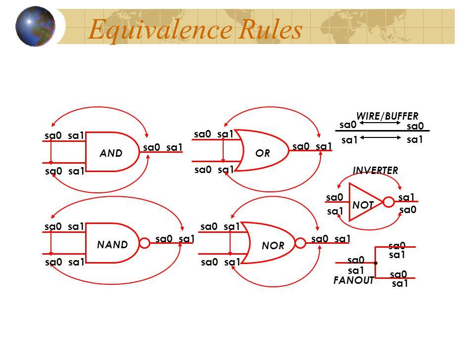 Equivalence Rules WIRE/BUFFER sa0 sa0 sa0 sa1 sa0 sa1 sa1 sa1 sa0 sa1