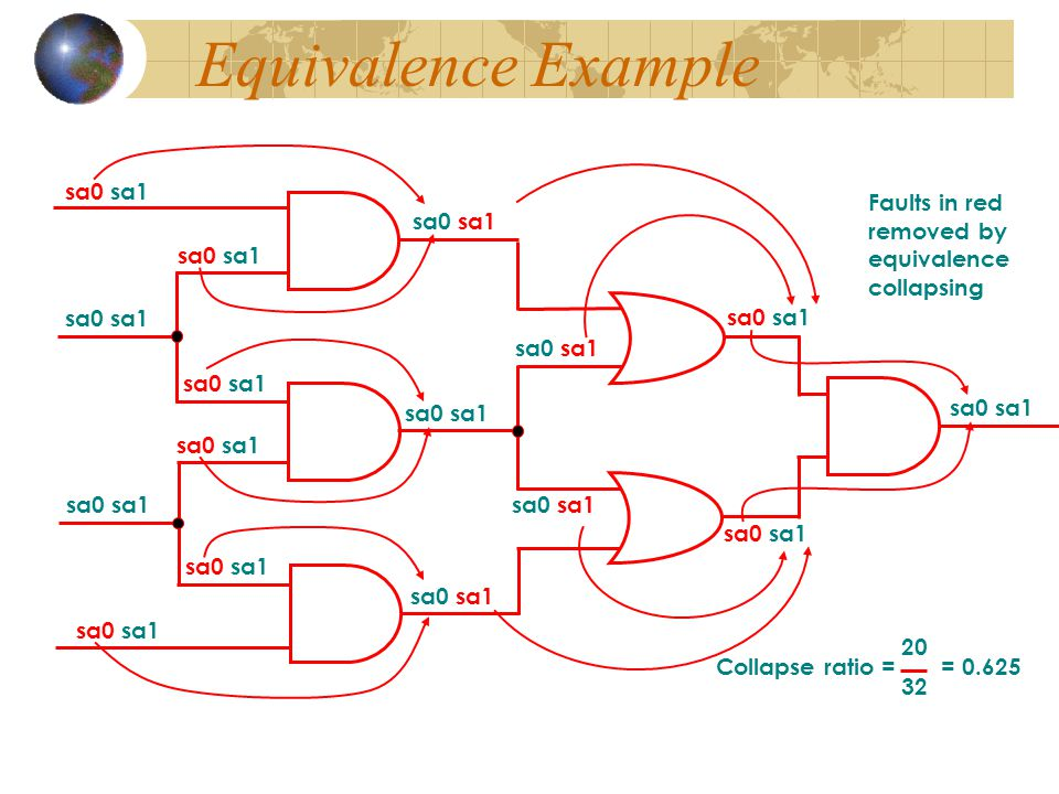 Equivalence Example Faults in red removed by sa0 sa1 equivalence