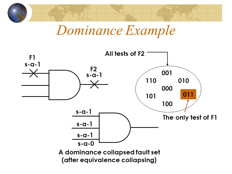 A dominance collapsed fault set (after equivalence collapsing)
