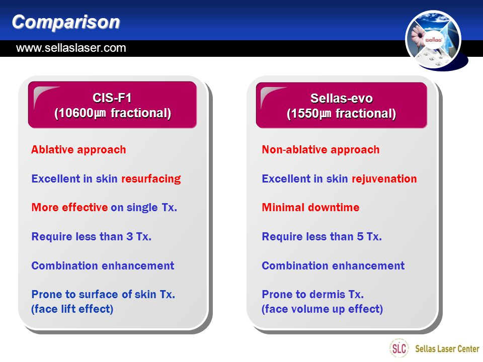 Comparison CIS-F1 Sellas-evo (10600㎛ fractional) (1550㎛ fractional)