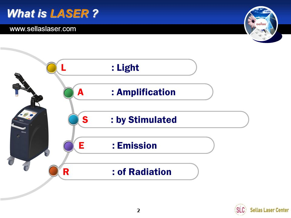 What is LASER L : Light A : Amplification S : by Stimulated
