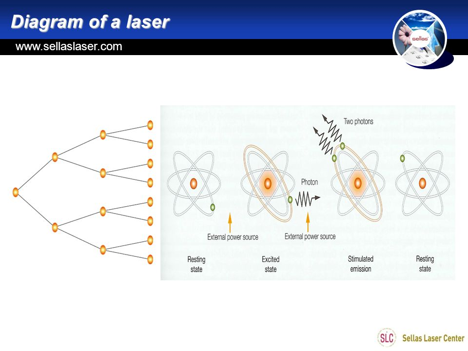 Diagram of a laser www.sellaslaser.com