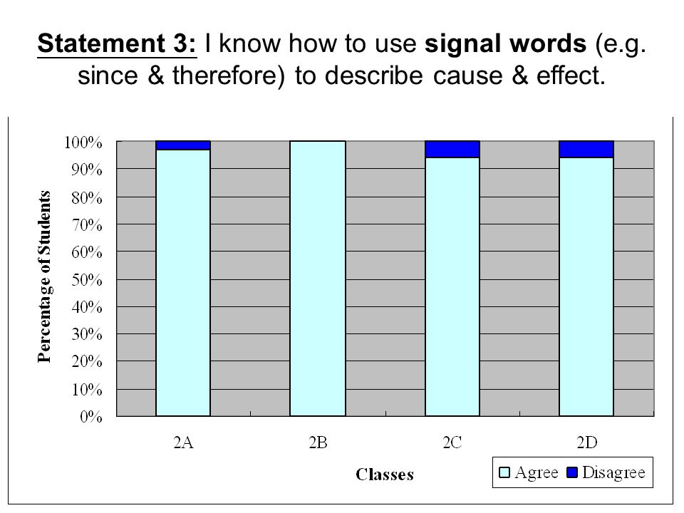 Statement 3: I know how to use signal words (e. g