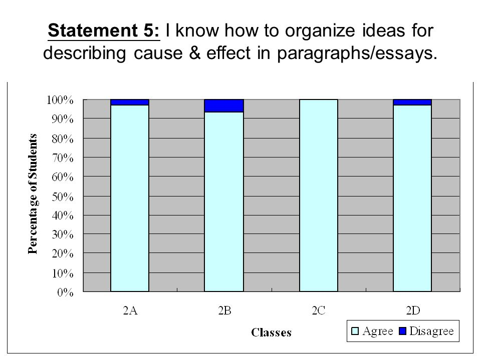 Statement 5: I know how to organize ideas for describing cause & effect in paragraphs/essays.