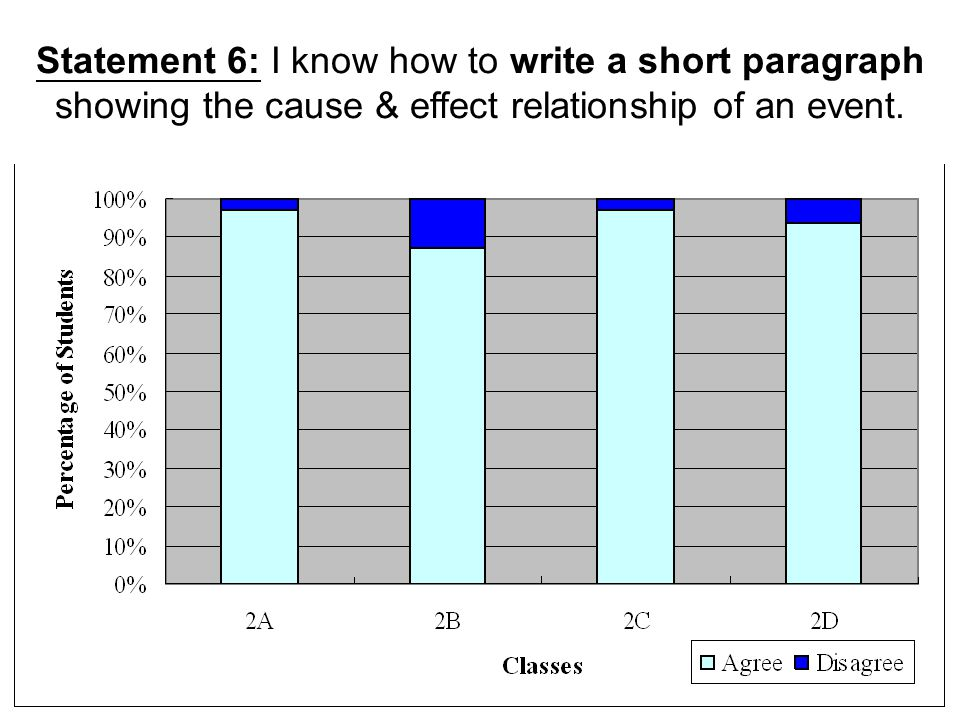 Statement 6: I know how to write a short paragraph showing the cause & effect relationship of an event.