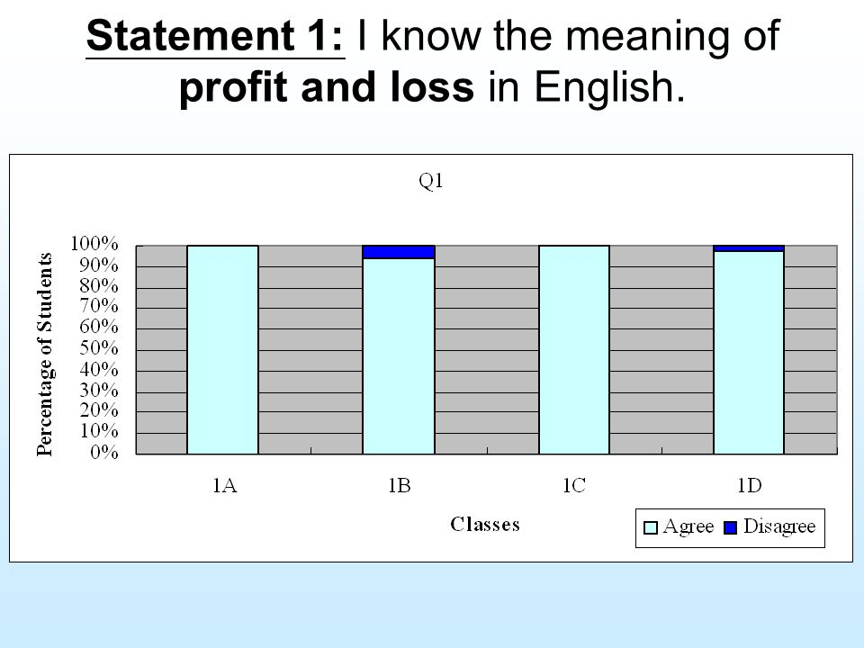 Statement 1: I know the meaning of profit and loss in English.