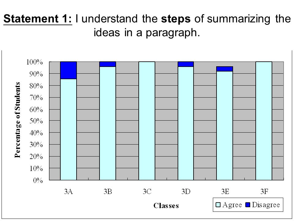 Statement 1: I understand the steps of summarizing the ideas in a paragraph.