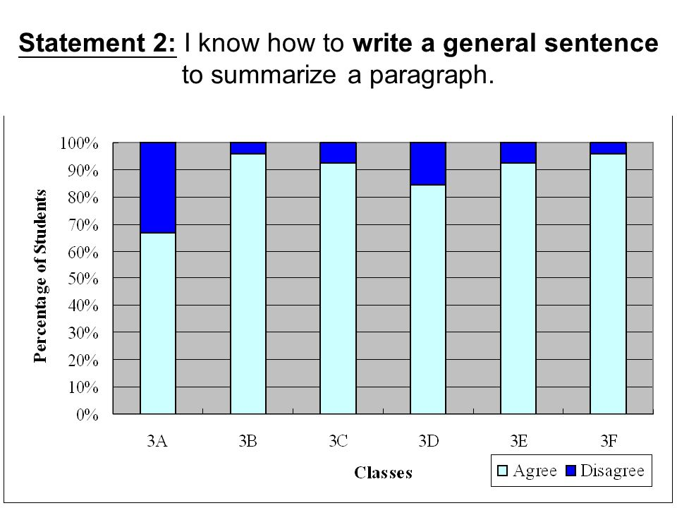 Statement 2: I know how to write a general sentence to summarize a paragraph.