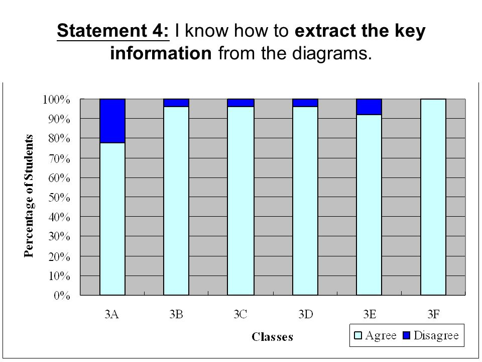 Statement 4: I know how to extract the key information from the diagrams.