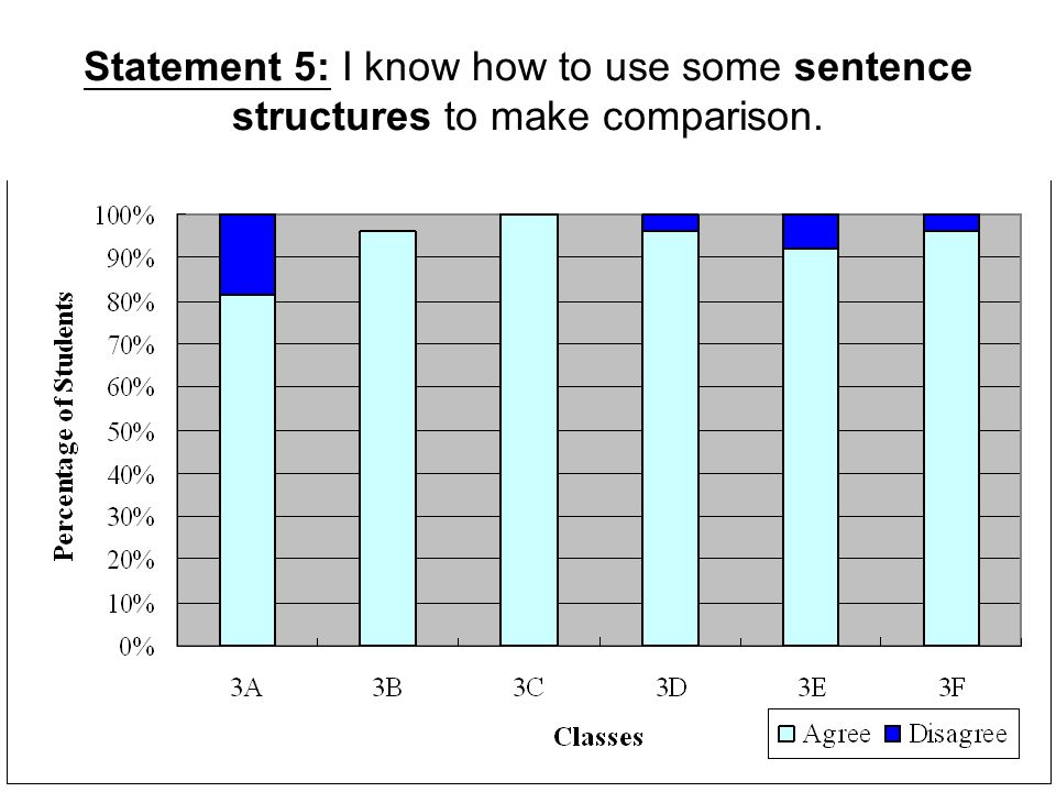 Statement 5: I know how to use some sentence structures to make comparison.
