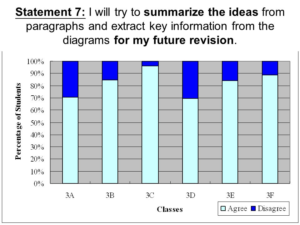 Statement 7: I will try to summarize the ideas from paragraphs and extract key information from the diagrams for my future revision.