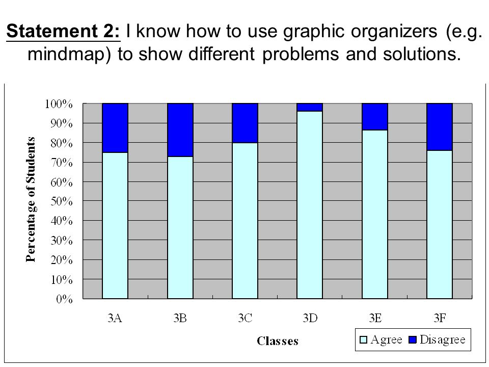 Statement 2: I know how to use graphic organizers (e. g