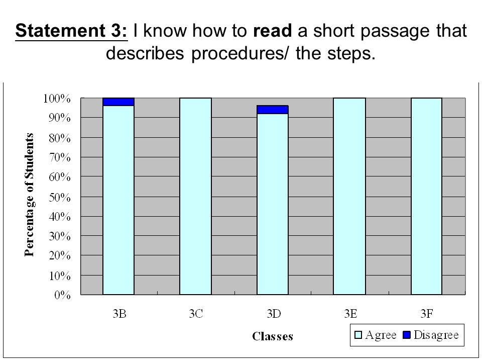 Statement 3: I know how to read a short passage that describes procedures/ the steps.