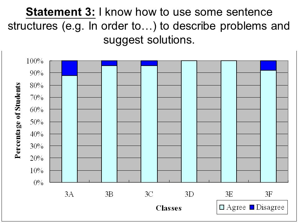 Statement 3: I know how to use some sentence structures (e. g