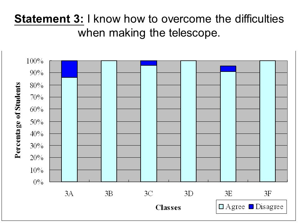 Statement 3: I know how to overcome the difficulties when making the telescope.