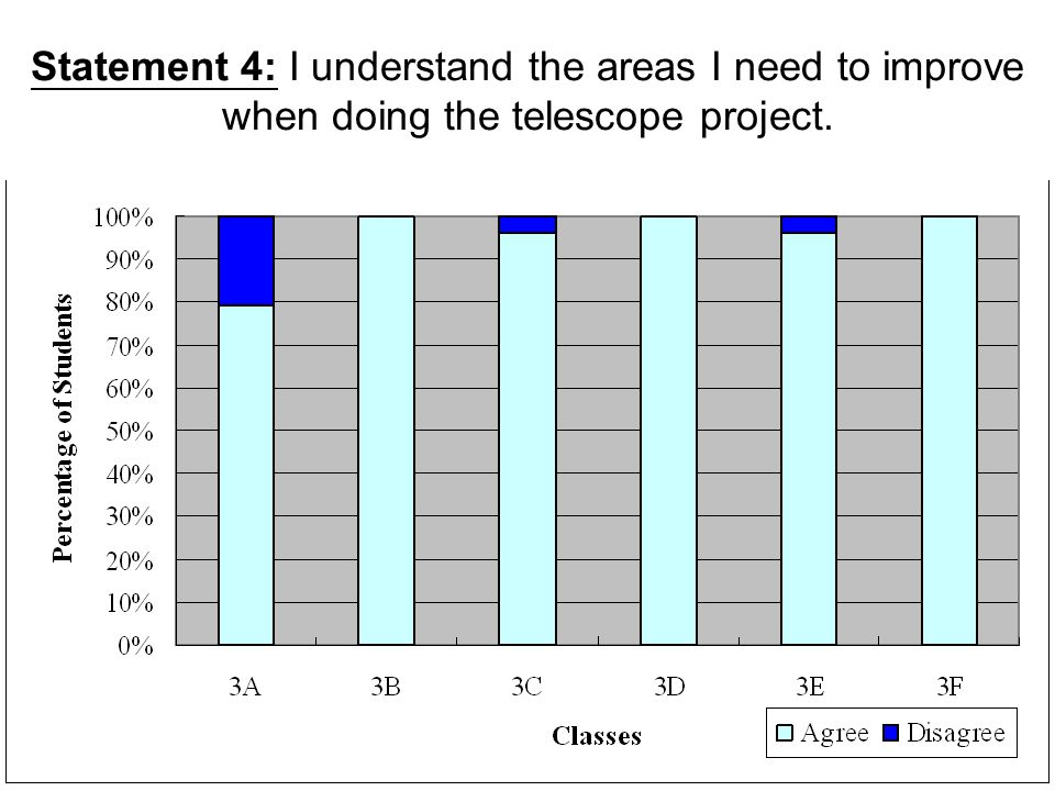 Statement 4: I understand the areas I need to improve when doing the telescope project.