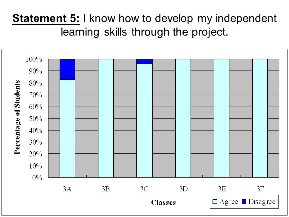 Statement 5: I know how to develop my independent learning skills through the project.