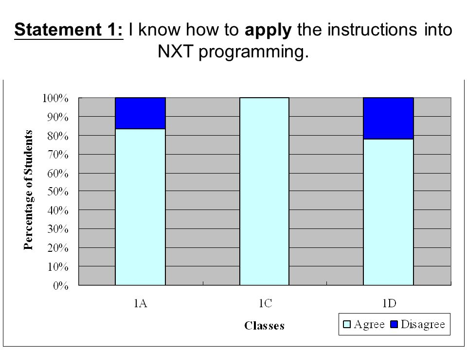Statement 1: I know how to apply the instructions into NXT programming.