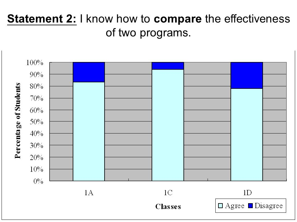 Statement 2: I know how to compare the effectiveness of two programs.
