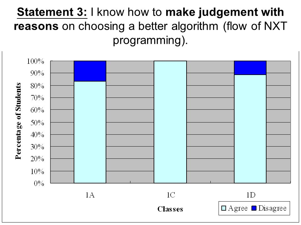 Statement 3: I know how to make judgement with reasons on choosing a better algorithm (flow of NXT programming).