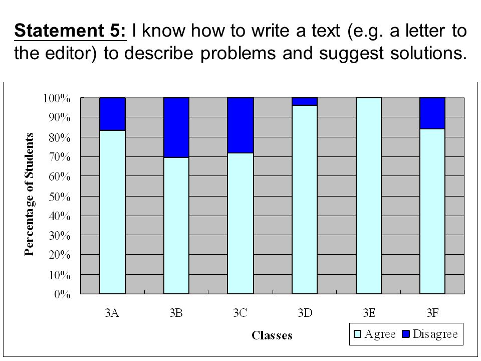 Statement 5: I know how to write a text (e. g