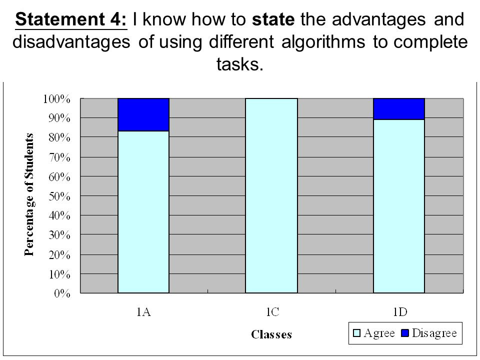 Statement 4: I know how to state the advantages and disadvantages of using different algorithms to complete tasks.